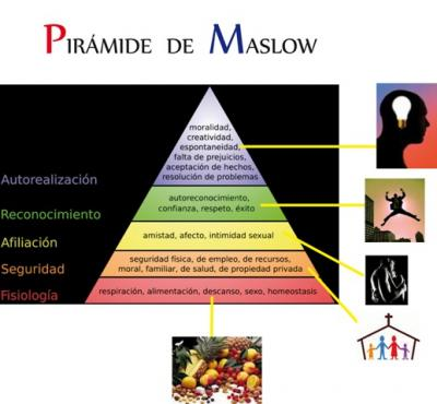 20100907203750-piramide-maslow.jpg